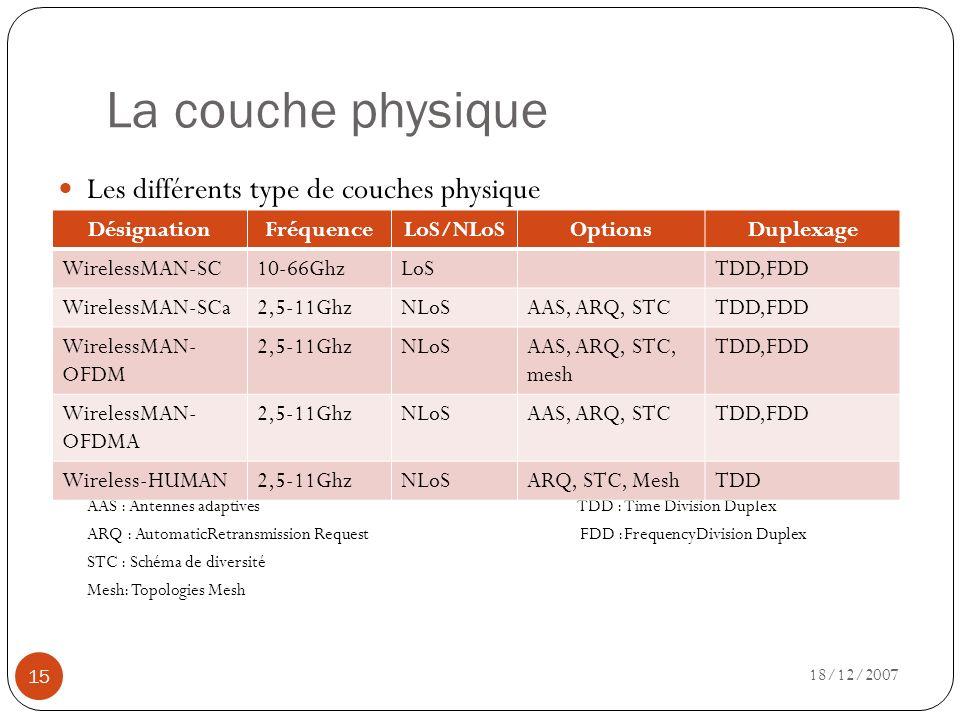 La couche physique 18/12/2007 15 Les différents type de couches physique Les options :Le duplexage : AAS : Antennes adaptives TDD : Time Division Dupl