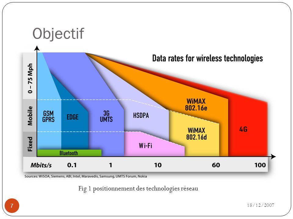 Objectif 18/12/2007 7 Fig 1 positionnement des technologies réseau