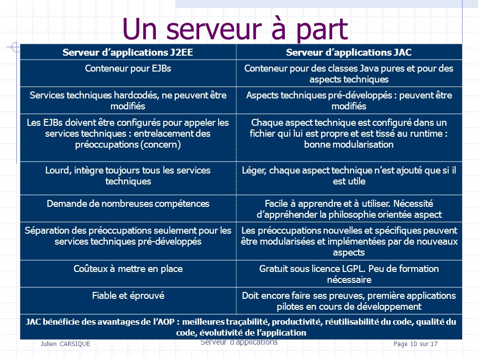 Julien CARSIQUETitre de la pagePage 10 sur 17 Un serveur à part Serveur dapplications Serveur dapplications J2EEServeur dapplications JAC Conteneur po