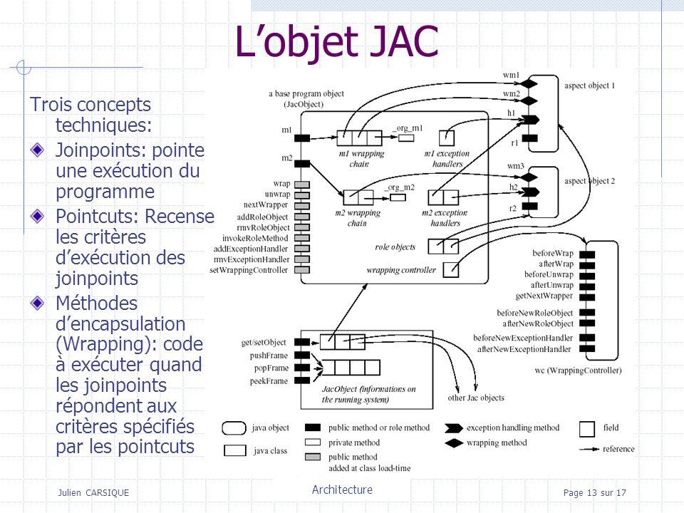 Julien CARSIQUETitre de la pagePage 13 sur 17 Lobjet JAC Trois concepts techniques: Joinpoints: pointe une exécution du programme Pointcuts: Recense les critères dexécution des joinpoints Méthodes dencapsulation (Wrapping): code à exécuter quand les joinpoints répondent aux critères spécifiés par les pointcuts Architecture