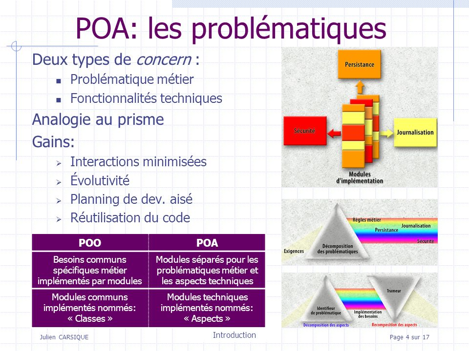 Julien CARSIQUETitre de la pagePage 15 sur 17 Processus dinstallation dynamique des aspects JAC Noyau JAC (objets systèmes) Application repository AC manager Composition aspect JAC container Chargeur JAC (BCEL) R.T.T.I Classes métier Aspect Aspect configuration Aspect Component Object métier Java loader tags génère metamodel new calls Wrappers creates Pointcuts creates dispatches calls orders Application descriptor (.jac) reads JAC.prop reads load Classes encapsulables Traduit
