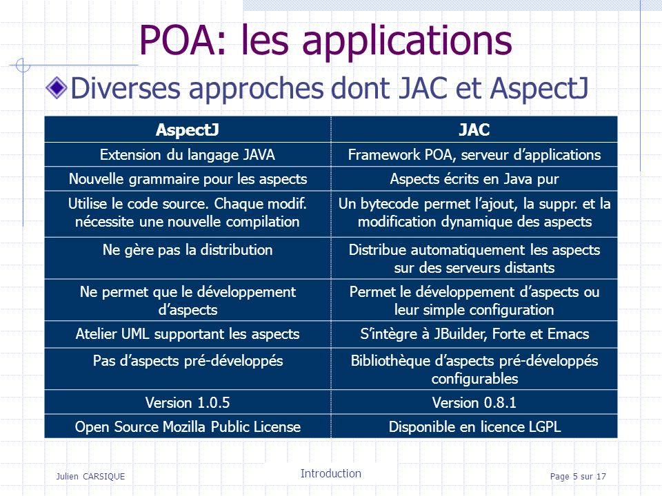 Julien CARSIQUETitre de la pagePage 5 sur 17 POA: les applications Diverses approches dont JAC et AspectJ AspectJJAC Extension du langage JAVAFramework POA, serveur dapplications Nouvelle grammaire pour les aspectsAspects écrits en Java pur Utilise le code source.