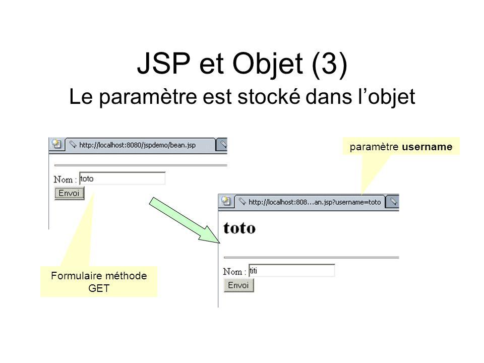 JSP et Objet (3) Le paramètre est stocké dans lobjet paramètre username Formulaire méthode GET