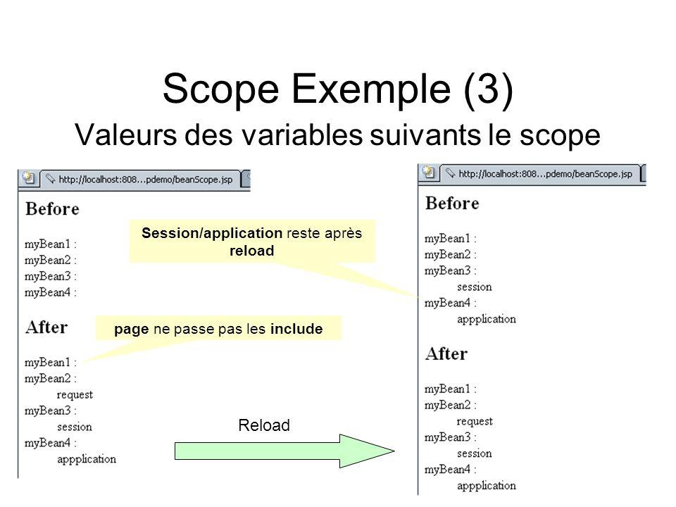 Scope Exemple (3) Valeurs des variables suivants le scope page ne passe pas les include Session/application reste après reload Reload