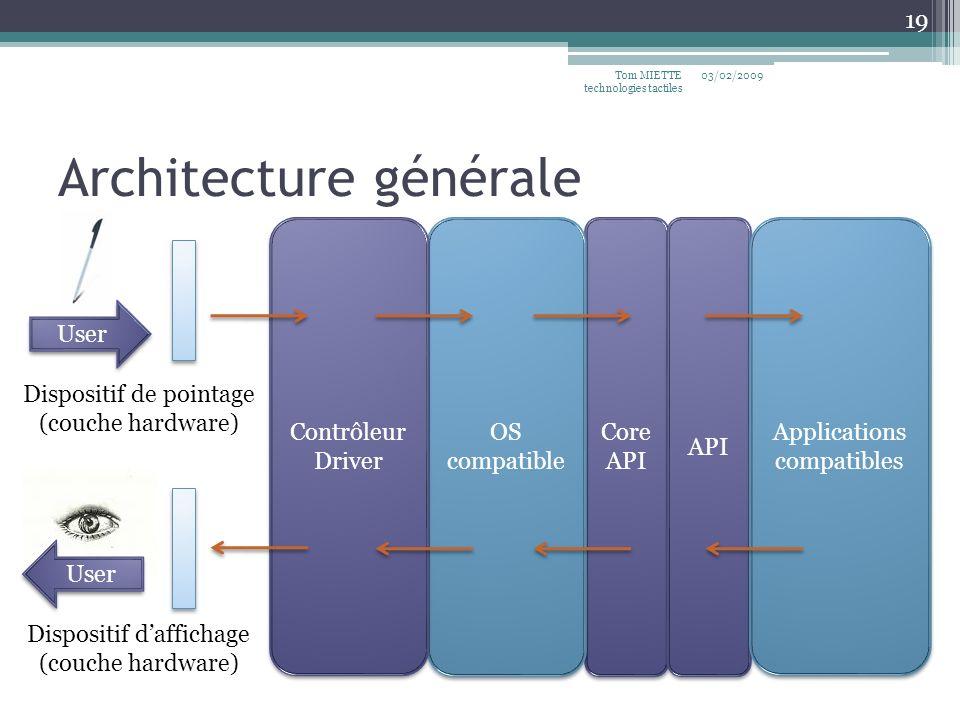 Core API OS compatible Architecture générale 03/02/2009Tom MIETTE technologies tactiles 19 Dispositif de pointage (couche hardware) User Contrôleur Dr