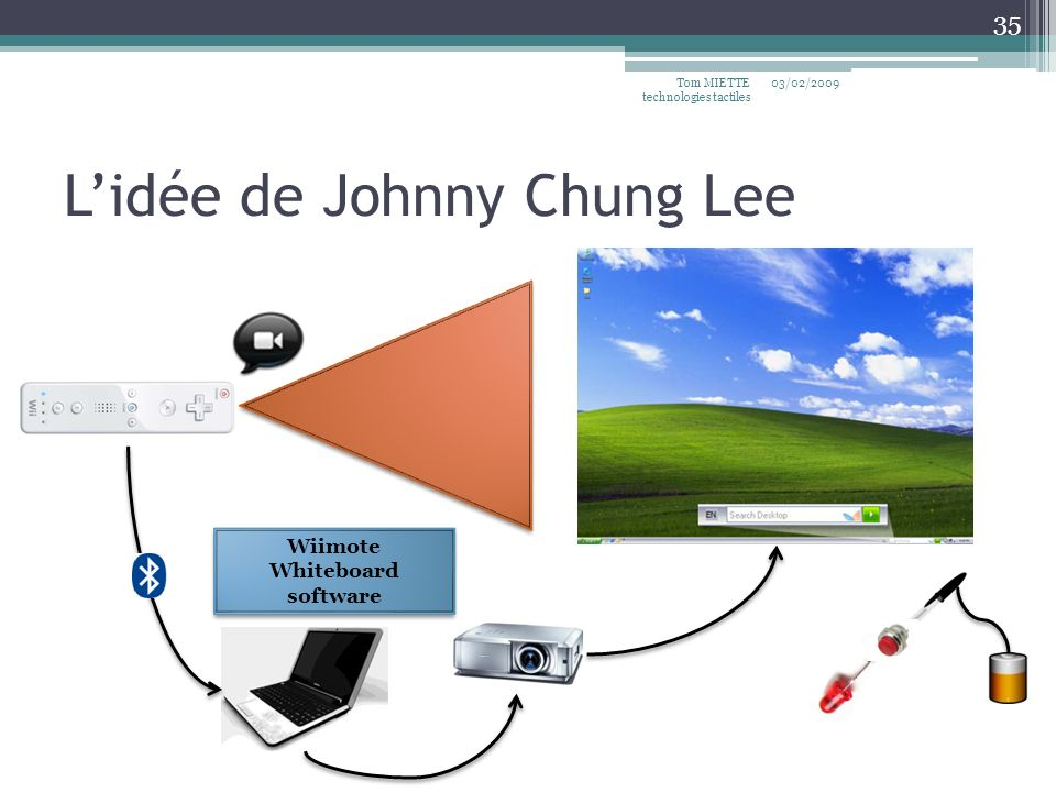 Lidée de Johnny Chung Lee 03/02/2009Tom MIETTE technologies tactiles 35 Wiimote Whiteboard software