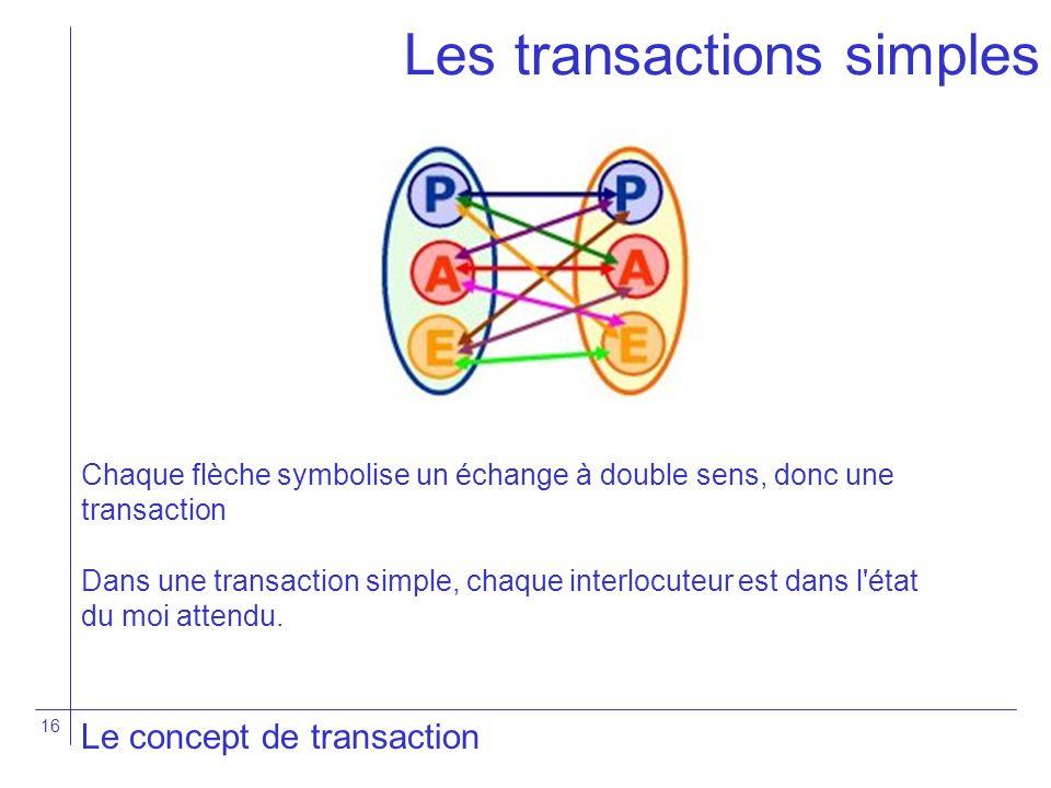 16 Les transactions simples Le concept de transaction Chaque flèche symbolise un échange à double sens, donc une transaction Dans une transaction simp