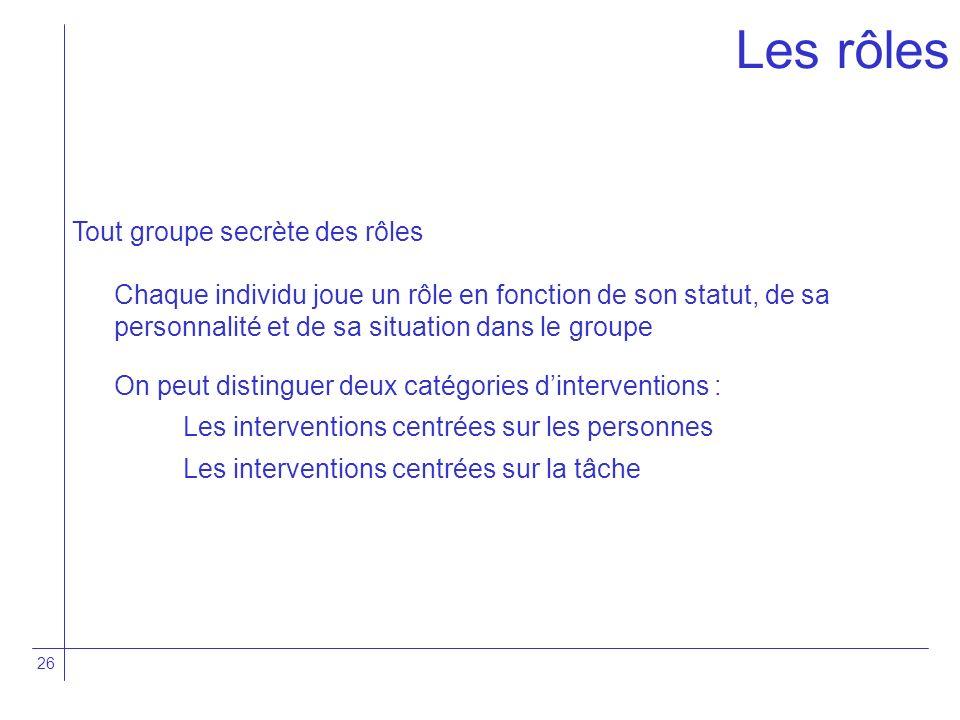 26 Tout groupe secrète des rôles Chaque individu joue un rôle en fonction de son statut, de sa personnalité et de sa situation dans le groupe On peut
