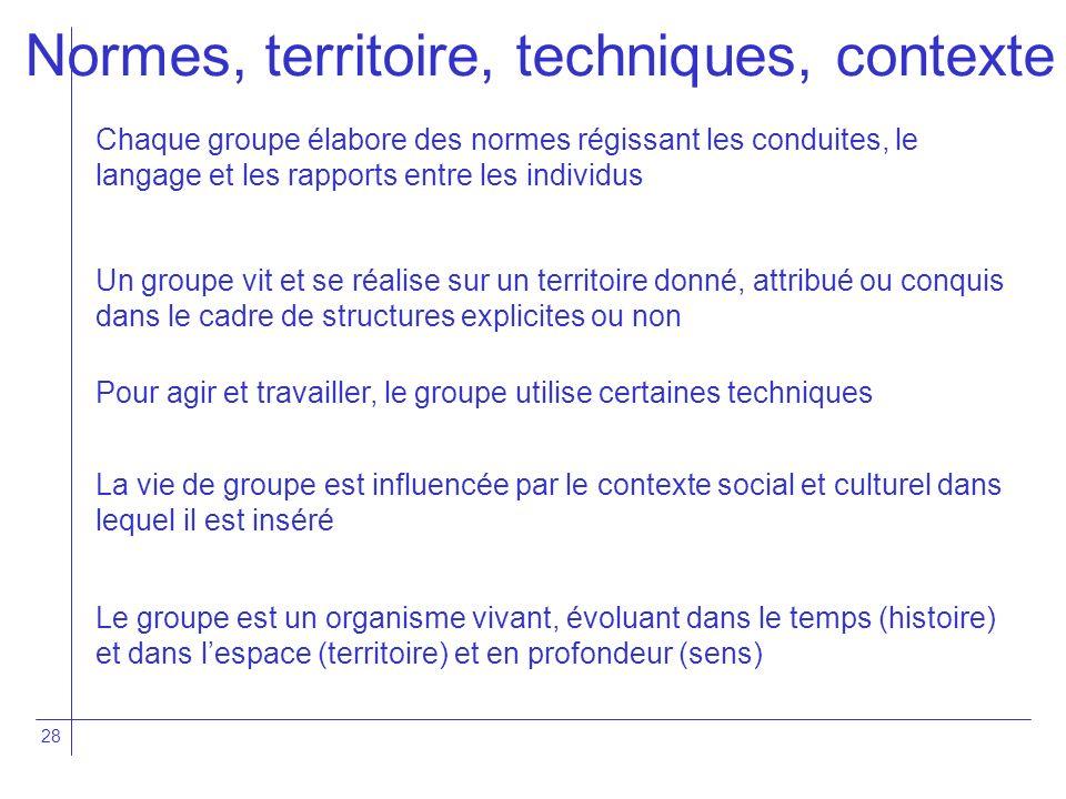 28 Chaque groupe élabore des normes régissant les conduites, le langage et les rapports entre les individus Un groupe vit et se réalise sur un territo