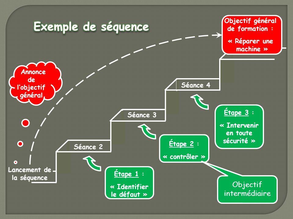 Lancement de la séquence Séance 2 Séance 3 Séance 4 Étape 1 : « Identifier le défaut » Étape 2 : « contrôler » Étape 3 : « Intervenir en toute sécurit