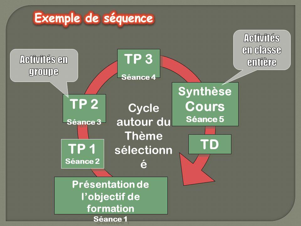 TP 1 Séance 2 TP 1 Séance 2 TP 2 Séance 3 TP 2 Séance 3 TP 3 Séance 4 TP 3 Séance 4 Synthèse Cours Séance 5 Synthèse Cours Séance 5 TD Cycle autour du