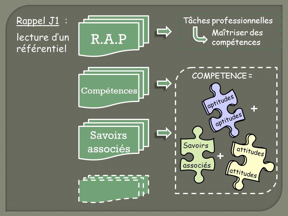 savoir être Savoirs associés Rappel J1 : lecture dun référentiel R.A.P Compétences Savoirs associés Tâches professionnelles Maîtriser des compétences