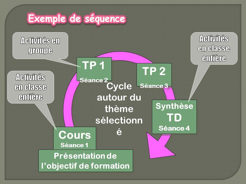 TP 1 Séance 2 TP 1 Séance 2 TP 2 Séance 3 TP 2 Séance 3 Cours Séance 1 Cours Séance 1 Synthèse TD Séance 4 Synthèse TD Séance 4 Cycle autour du thème