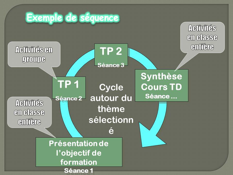 TP 1 Séance 2 TP 1 Séance 2 TP 2 Séance 3 TP 2 Séance 3 Synthèse Cours TD Séance … Synthèse Cours TD Séance … Cycle autour du thème sélectionn é Prése
