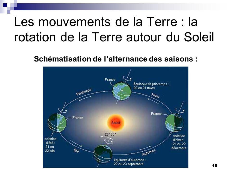 16 Les mouvements de la Terre : la rotation de la Terre autour du Soleil Schématisation de lalternance des saisons :