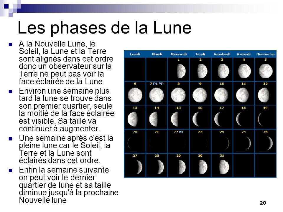 20 Les phases de la Lune A la Nouvelle Lune, le Soleil, la Lune et la Terre sont alignés dans cet ordre donc un observateur sur la Terre ne peut pas v