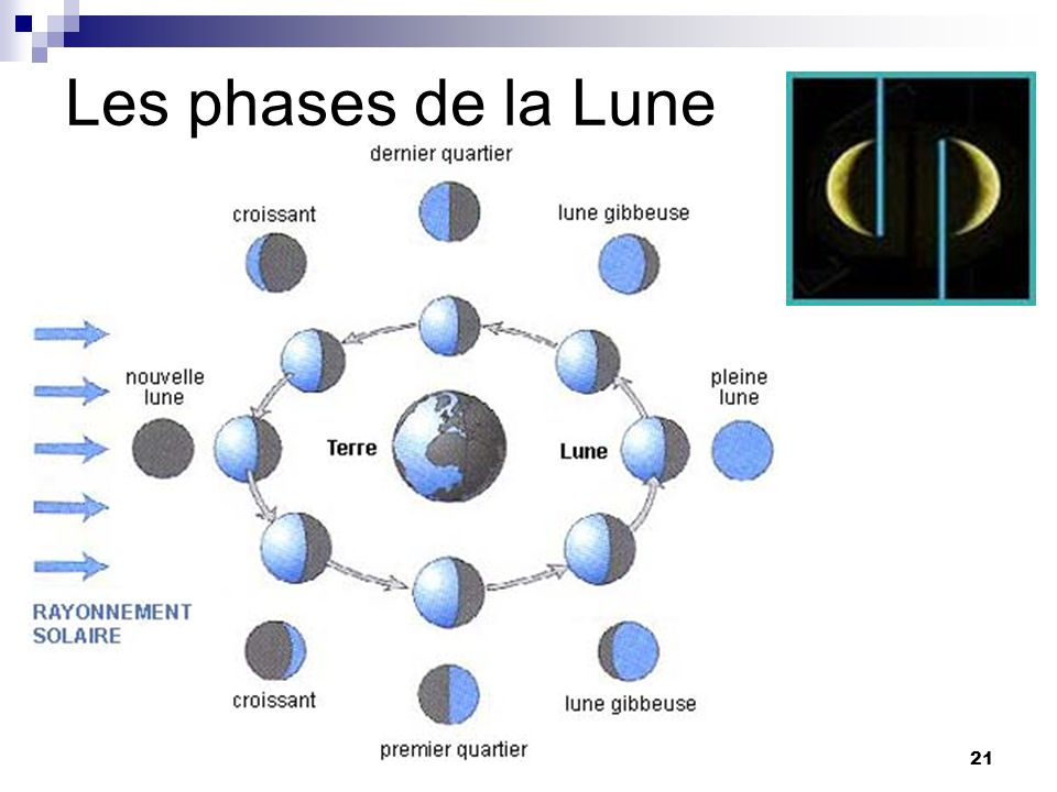 21 Les phases de la Lune