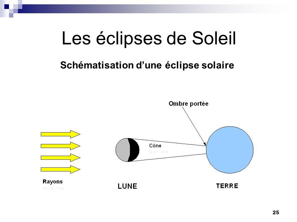 25 Les éclipses de Soleil Schématisation dune éclipse solaire