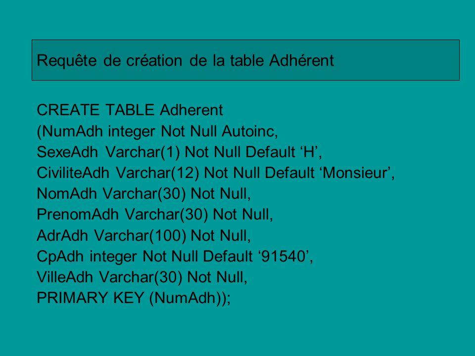 CREATE TABLE Cotisation (NumCot integer Not Null Autoinc, AnneCot Smallint Default Year(Current_Date), MontantCot number(3,2), RegltCot Boolean, NumAdh integer, PRIMARY KEY (NumCot), FOREIGN KEY NumAdh REFERENCES Adherent(NumAdh) ); Requête de création de la table Cotisation