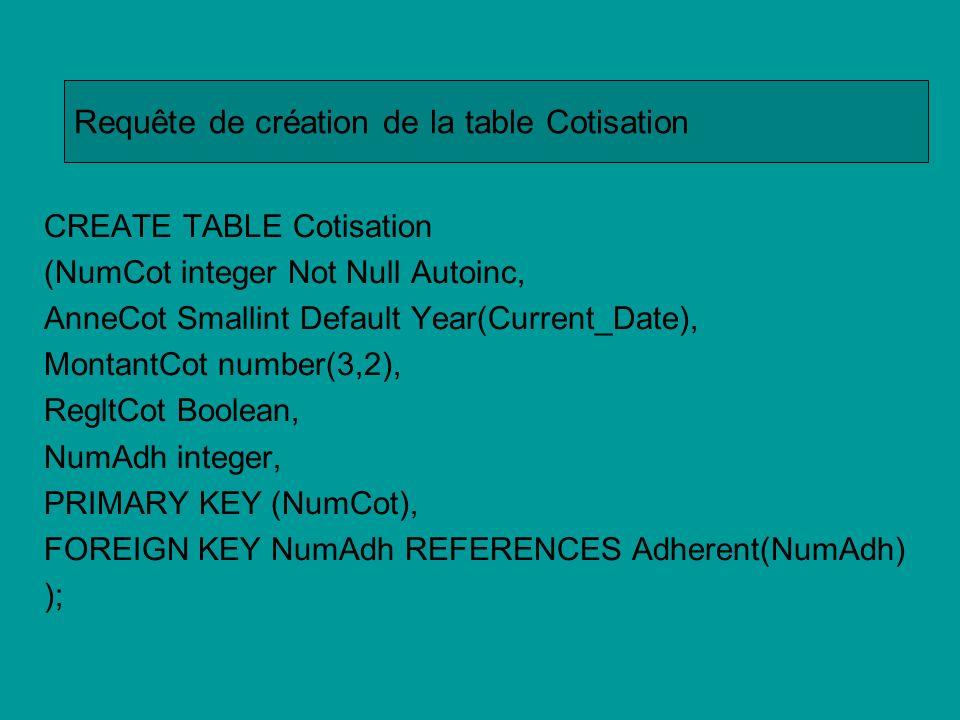 CREATE TABLE Leçon (NumLeçon smallint Not Null Autoinc, NiveauLeçon Varchar(10), JourLeçon Date Not Null, DebutLeçon Time Not Null, FinLeçon Time Not Null, PRIMARY KEY (NumLeçon), ); Requête de création de la table Leçon
