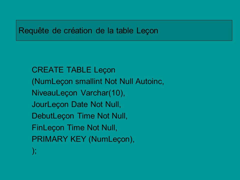 CREATE TABLE Inscription (NumAdh integer Not Null, NumLeçon smallint, PRIMARY KEY (NumAdh,NumLeçon), FOREIGN KEY NumAdh REFERENCES Adherent(NumAdh), FOREIGN KEY NumLeçon REFERENCES Leçon(NumLeçon) ); Requête de création de la table Inscription