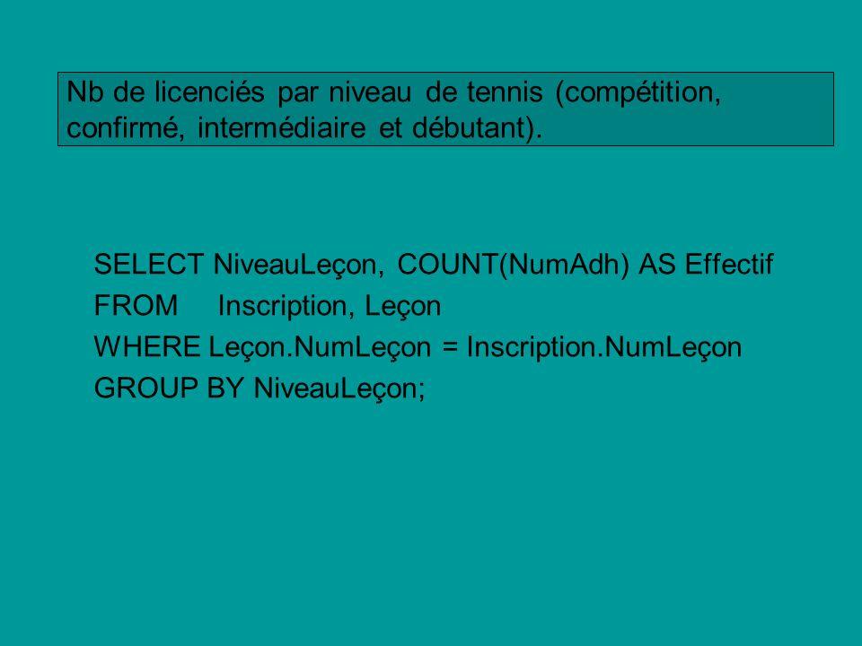 SELECT NiveauLeçon, COUNT(NumAdh) AS Effectif FROM Inscription, Leçon WHERE Leçon.NumLeçon = Inscription.NumLeçon GROUP BY NiveauLeçon; Nb de licencié