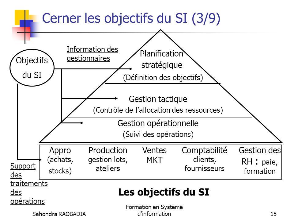Sahondra RAOBADIA Formation en Système d'information14 Cerner les objectifs du SI (2/9) Cest pourquoi, deux objectifs essentiels sont assignés au SI :