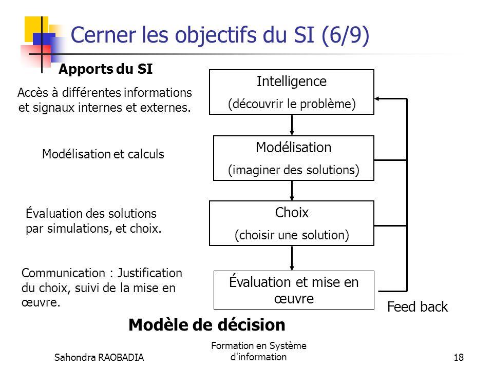 Sahondra RAOBADIA Formation en Système d'information17 Cerner les objectifs du SI (5/9) Laide à la prise de décision Le SI ne se contente pas dinforme