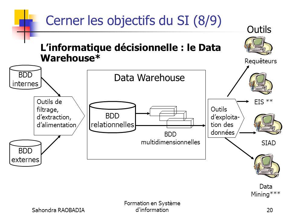 Sahondra RAOBADIA Formation en Système d'information19 Cerner les objectifs du SI (7/9) Les outils traditionnels daide à la décision OutilsCaractérist