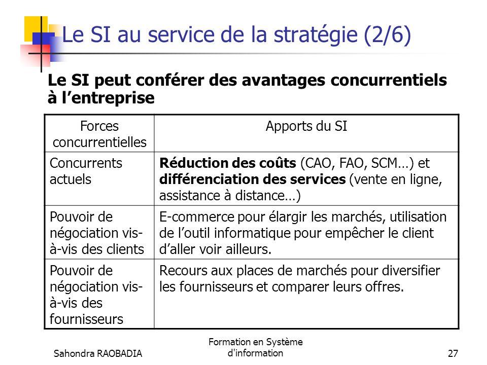 Sahondra RAOBADIA Formation en Système d'information26 Le SI au service de la stratégie (1/6) Le SI peut conférer des avantages concurrentiels à lentr