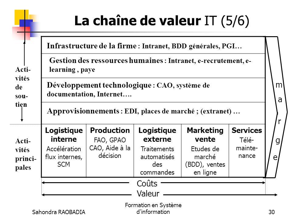 Sahondra RAOBADIA Formation en Système d'information29 Le SI au service de la stratégie (4/6) Le SI contribue à la création de valeur pour les clients