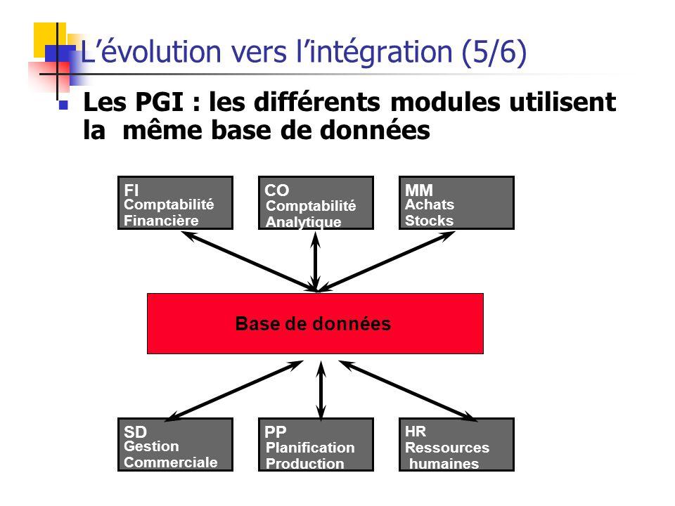 Sahondra RAOBADIA Formation en Système d'information54 Les progiciels de gestion intégrés (3/6) Ils couvrent divers domaines : achats, production, ven