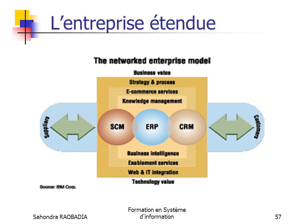 Sahondra RAOBADIA Formation en Système d'information56 Lévolution vers lintégration (6/6) Lintégration peut se faire aussi par les EAI (Enterprise App