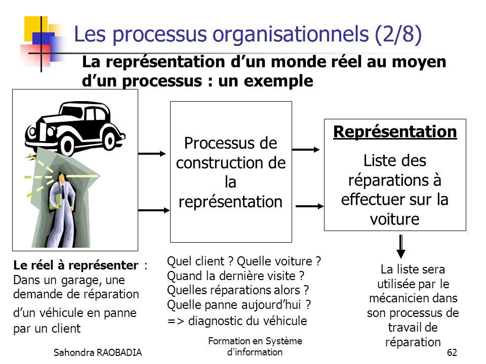 Sahondra RAOBADIA Formation en Système d'information61 Les processus organisationnels (1/8) Un SI a pour vocation première de fournir des informations