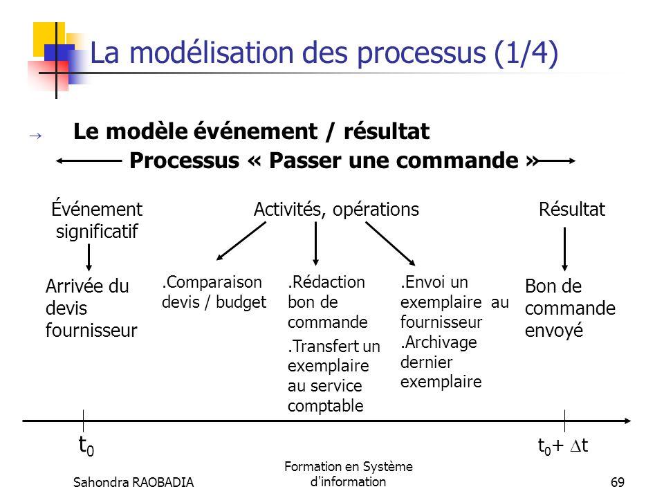 Sahondra RAOBADIA Formation en Système d'information68 Les processus organisationnels (8/8) Exemple : Analyse du processus « Passer une commande au fo
