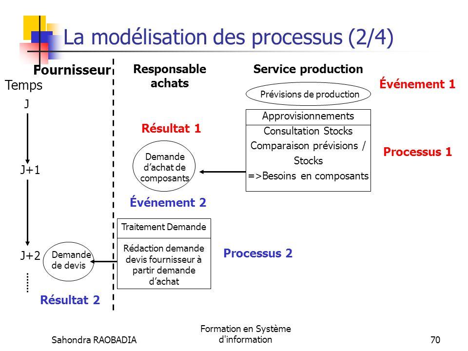 Sahondra RAOBADIA Formation en Système d'information69 La modélisation des processus (1/4) Le modèle événement / résultat Processus « Passer une comma