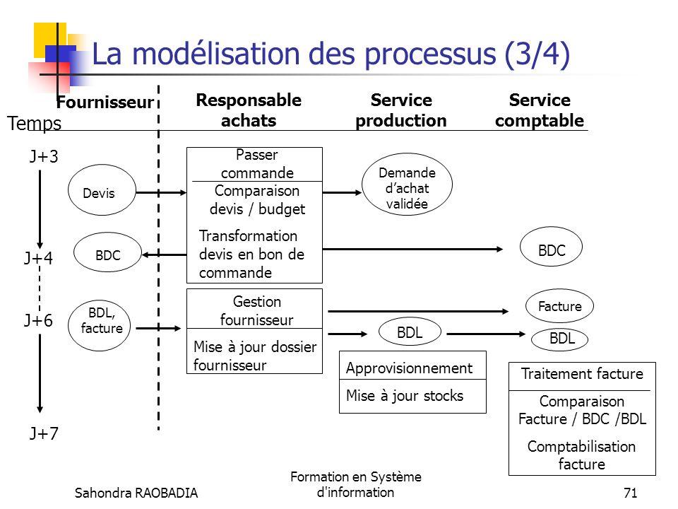 Sahondra RAOBADIA Formation en Système d'information70 La modélisation des processus (2/4) Fournisseur Responsable achats Service production Approvisi