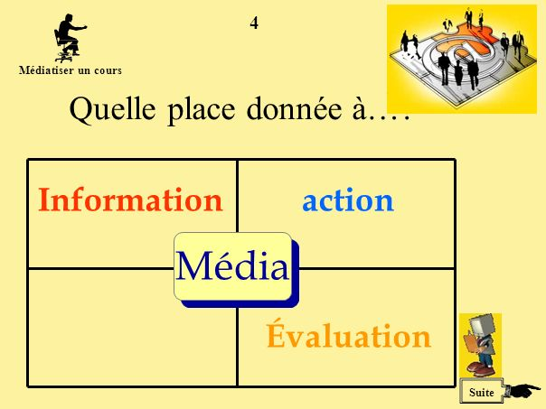 4 Quelle place donnée à…? Média Informationaction Évaluation Suite Médiatiser un cours