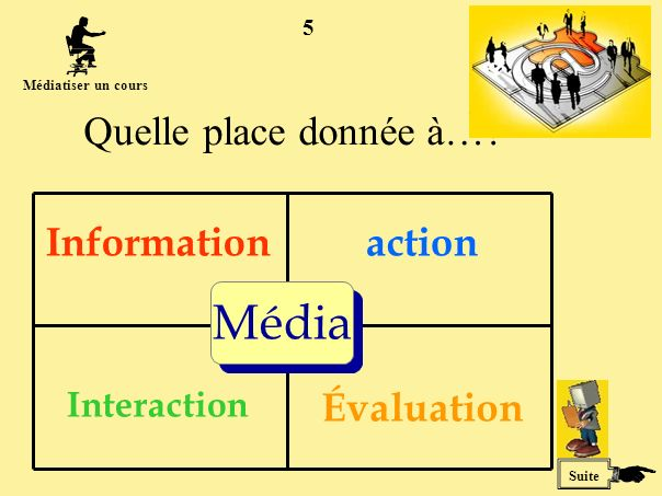 5 Quelle place donnée à…? Média Informationaction Interaction Évaluation Suite Médiatiser un cours