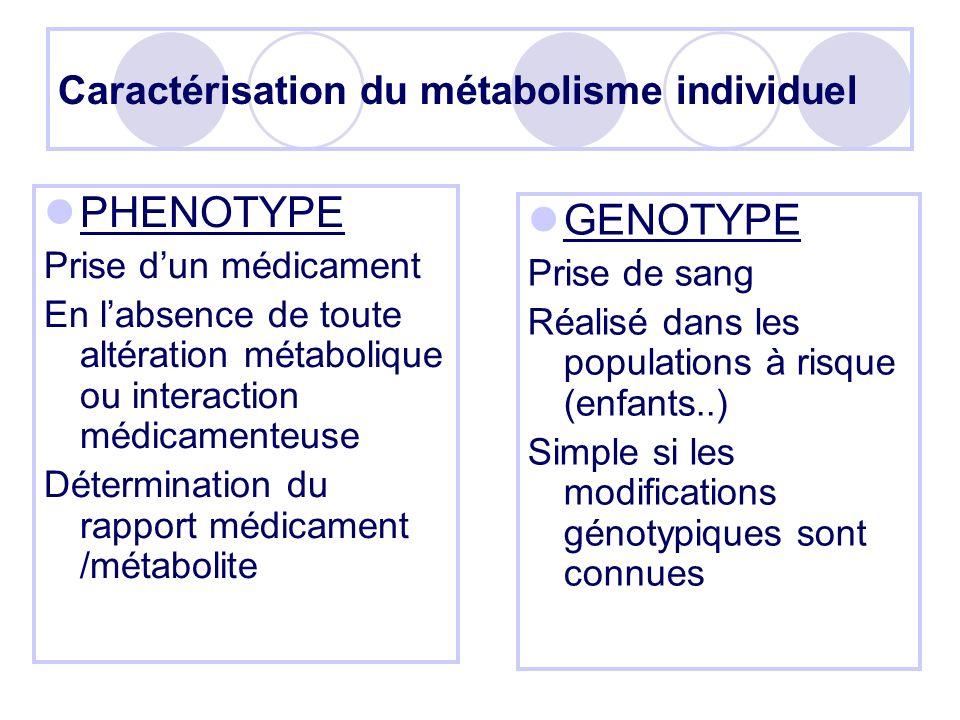 Caractérisation du métabolisme individuel PHENOTYPE Prise dun médicament En labsence de toute altération métabolique ou interaction médicamenteuse Dét