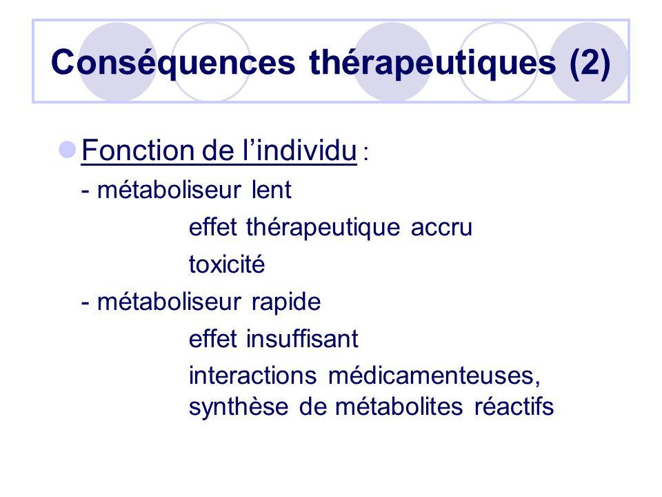 Conséquences thérapeutiques (2) Fonction de lindividu : - métaboliseur lent effet thérapeutique accru toxicité - métaboliseur rapide effet insuffisant interactions médicamenteuses, synthèse de métabolites réactifs