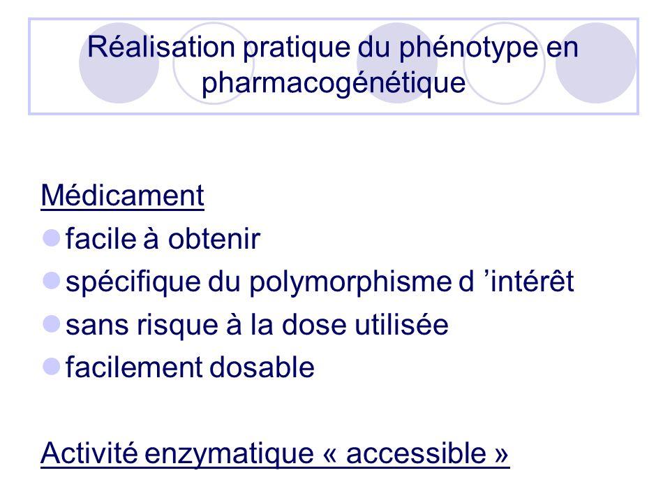 Réalisation pratique du phénotype en pharmacogénétique Médicament facile à obtenir spécifique du polymorphisme d intérêt sans risque à la dose utilisée facilement dosable Activité enzymatique « accessible »