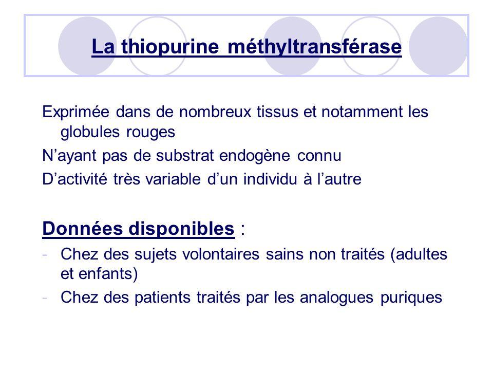La thiopurine méthyltransférase Exprimée dans de nombreux tissus et notamment les globules rouges Nayant pas de substrat endogène connu Dactivité très