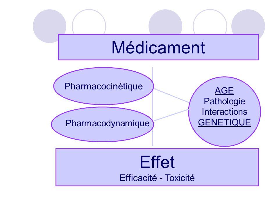 Polymorphismes génétiques Risques chez les métaboliseurs lents CYP2D6 CYP2C19 NAT2 TPMT Effet analgésique faible de la codéine (– morphine) Différences pharmacocinétiques et defficacité de loméprazole – Mopral* Hypersensibilité au Bactrim* Aplasie médullaire à l azathioprine / 6-mercaptopurine