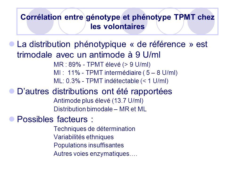 Corrélation entre génotype et phénotype TPMT chez les volontaires La distribution phénotypique « de référence » est trimodale avec un antimode à 9 U/ml MR : 89% - TPMT élevé (> 9 U/ml) MI : 11% - TPMT intermédiaire ( 5 – 8 U/ml) ML: 0.3% - TPMT indétectable (< 1 U/ml) Dautres distributions ont été rapportées Antimode plus élevé (13.7 U/ml) Distribution bimodale – MR et ML Possibles facteurs : Techniques de détermination Variabilités ethniques Populations insuffisantes Autres voies enzymatiques….