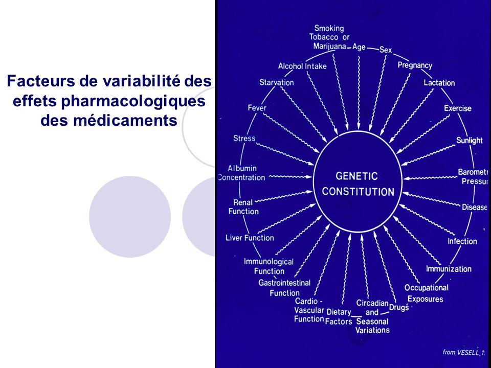 Facteurs de variabilité des effets pharmacologiques des médicaments