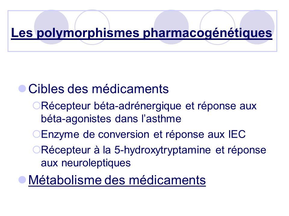 Les polymorphismes pharmacogénétiques Cibles des médicaments Récepteur béta-adrénergique et réponse aux béta-agonistes dans lasthme Enzyme de conversion et réponse aux IEC Récepteur à la 5-hydroxytryptamine et réponse aux neuroleptiques Métabolisme des médicaments