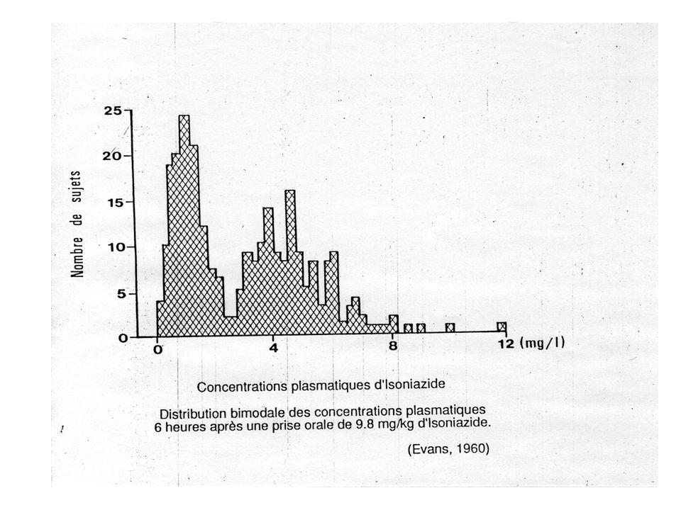 Distribution phénotypique du polymorphisme CYP2D6