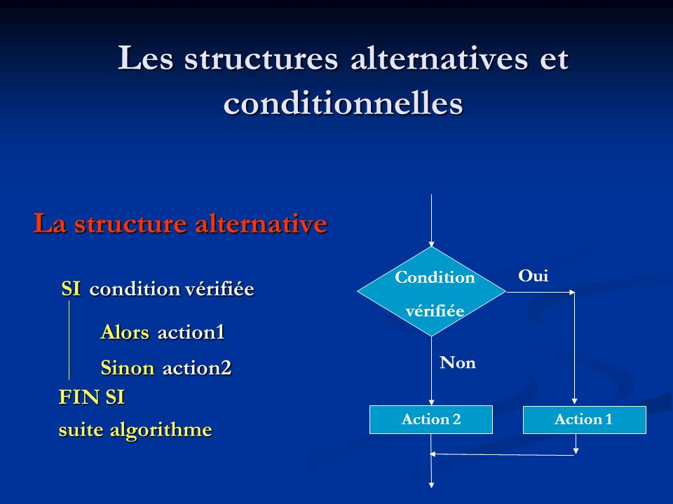 Les opérateurs logiques ComparaisonOpérateurs = Égal à < Inférieur à > Supérieur à <= Inférieur ou égal à >= Supérieur ou égal à <> Différent de ET Et (lun et lautre) OU Ou (lun ou lautre) NONNon