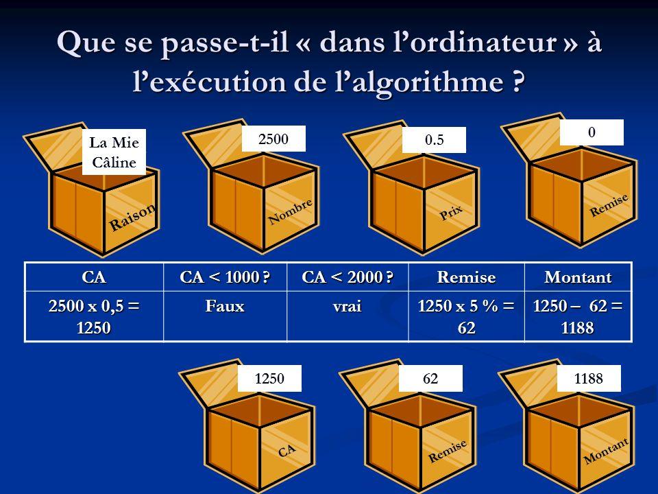 La structure de choix Selon Variable Faire Valeur 1 : action1 Valeur 2 : action2 … Valeur n : action n Sinon : action par défaut Fin selon La variable doit être de type caractère ou entier
